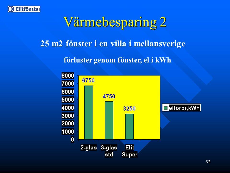 Värmebesparing 2 25 m2 fönster i en villa i mellansverige