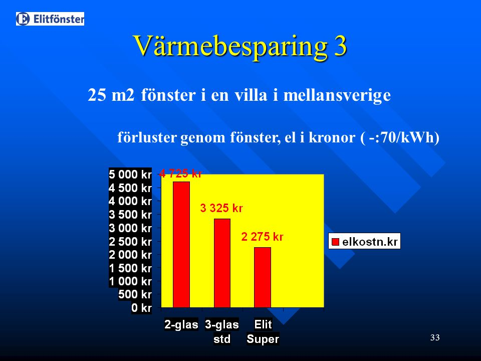 Värmebesparing 3 25 m2 fönster i en villa i mellansverige