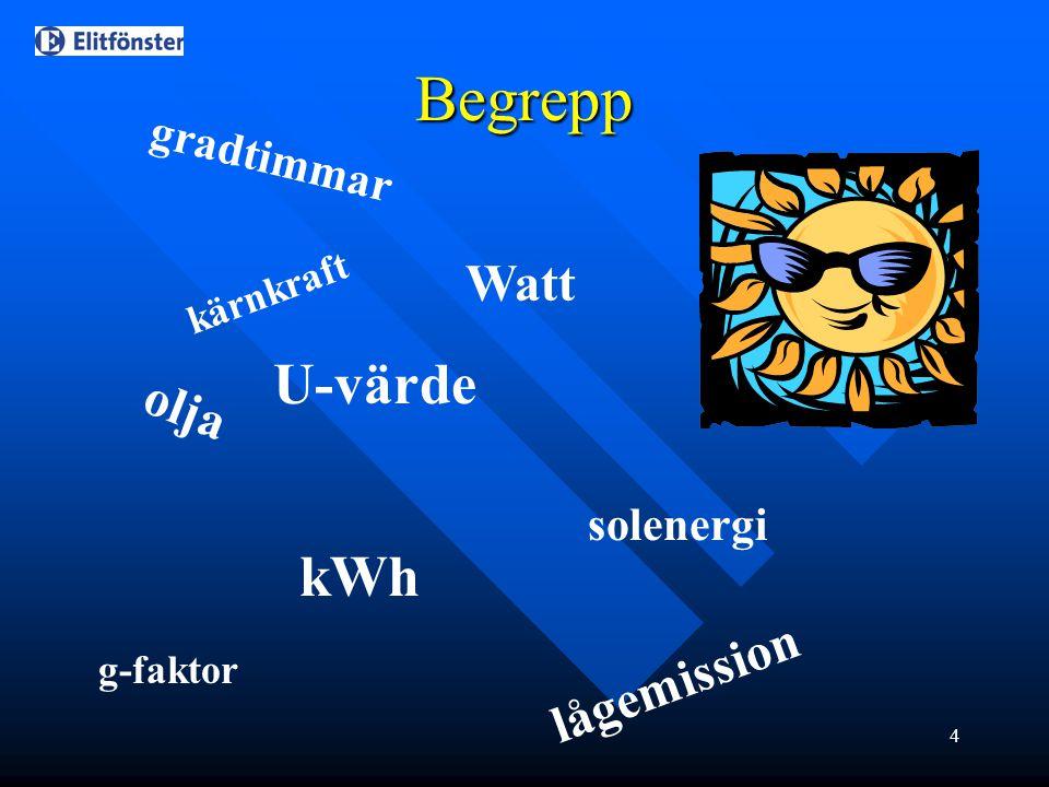 Begrepp U-värde kWh Watt olja lågemission gradtimmar solenergi