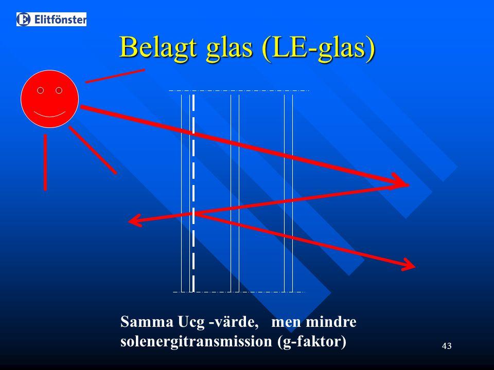 Belagt glas (LE-glas) Samma Ucg -värde, men mindre solenergitransmission (g-faktor)