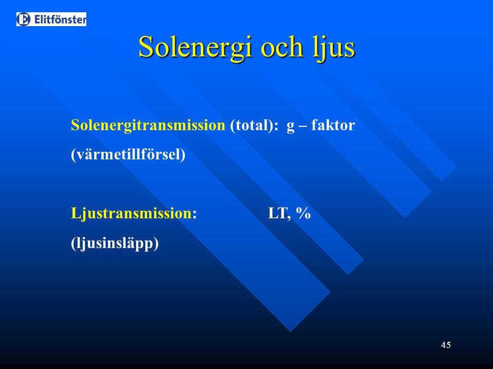 Solenergi och ljus Solenergitransmission (total): g – faktor