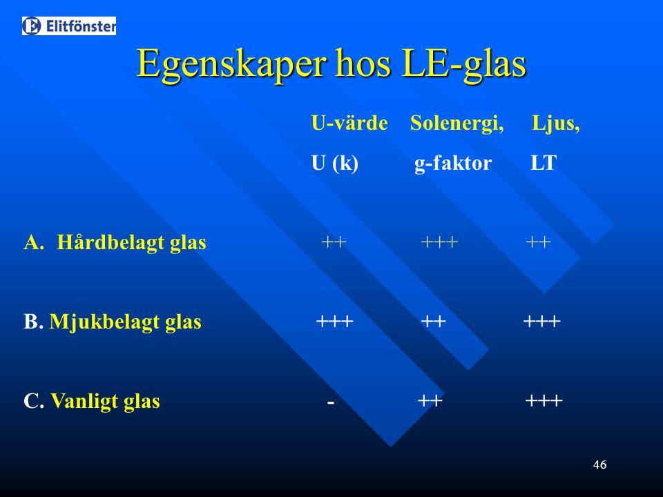 Egenskaper hos LE-glas