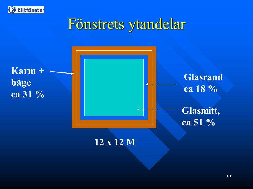 Fönstrets ytandelar Karm + båge ca 31 % Glasrand ca 18 %