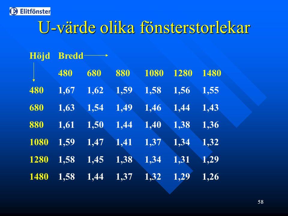 U-värde olika fönsterstorlekar