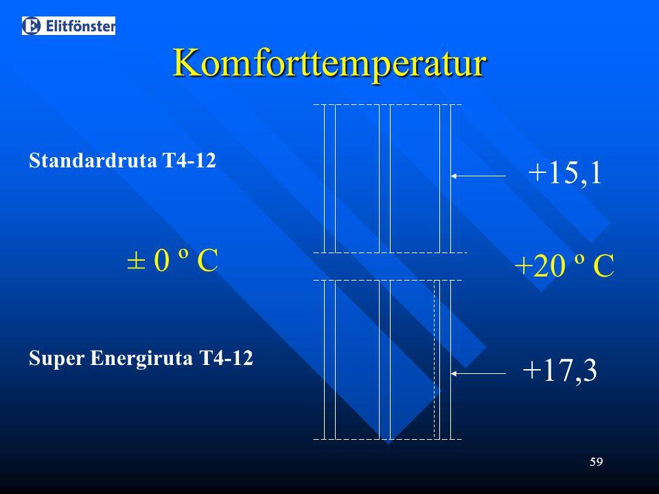 Komforttemperatur +15,1 ± 0 º C +20 º C +17,3 Standardruta T4-12