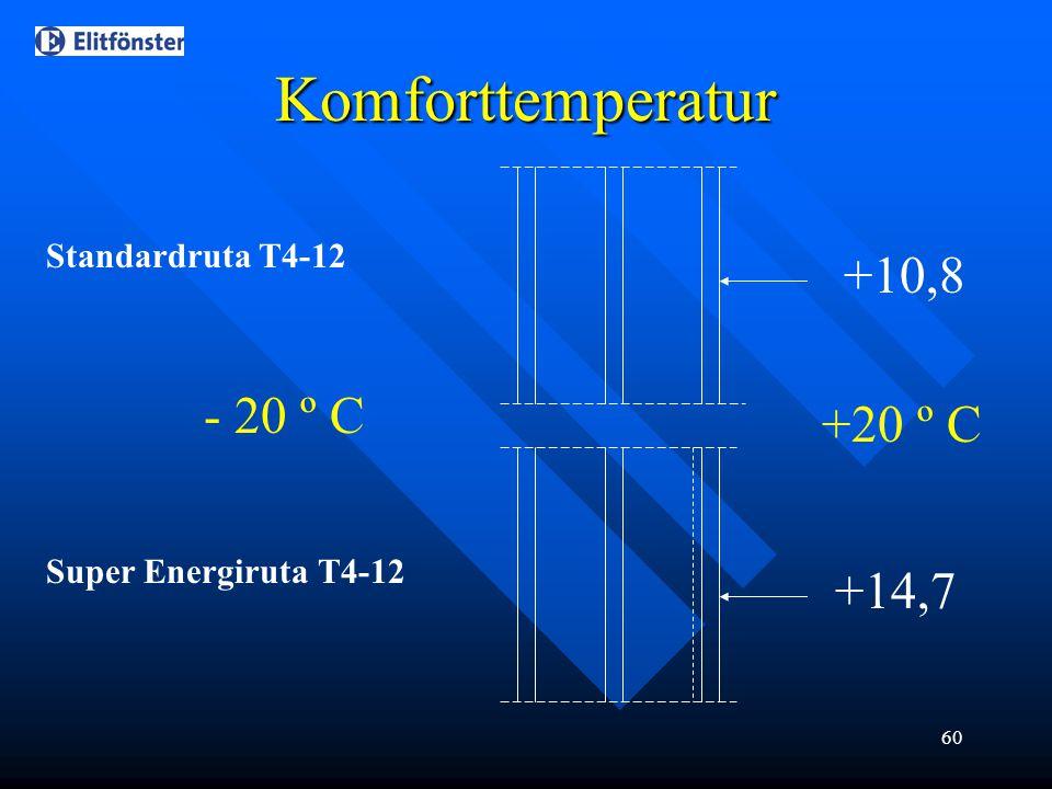 Komforttemperatur +10,8 - 20 º C +20 º C +14,7 Standardruta T4-12