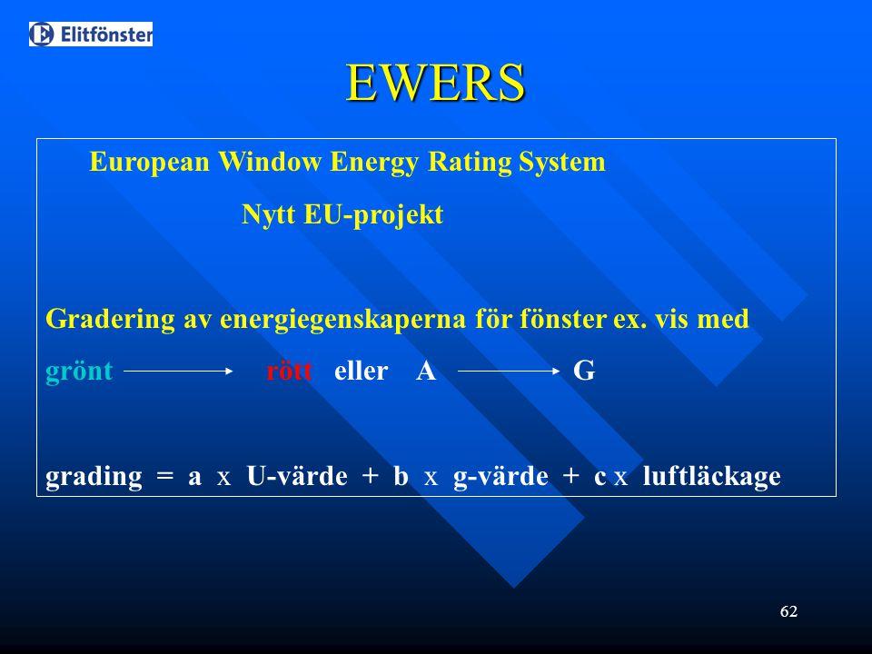 EWERS European Window Energy Rating System Nytt EU-projekt