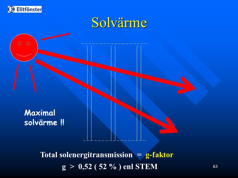 Solvärme Maximal solvärme !! Total solenergitransmission = g-faktor