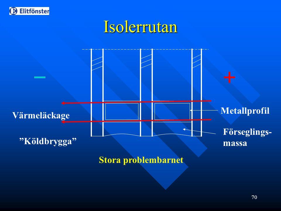 Isolerrutan Metallprofil Värmeläckage Förseglings-massa Köldbrygga