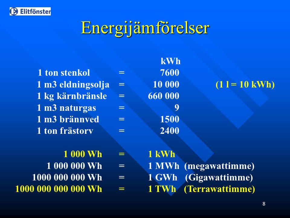 Energijämförelser 1 m3 eldningsolja = 10 000 (1 l = 10 kWh)