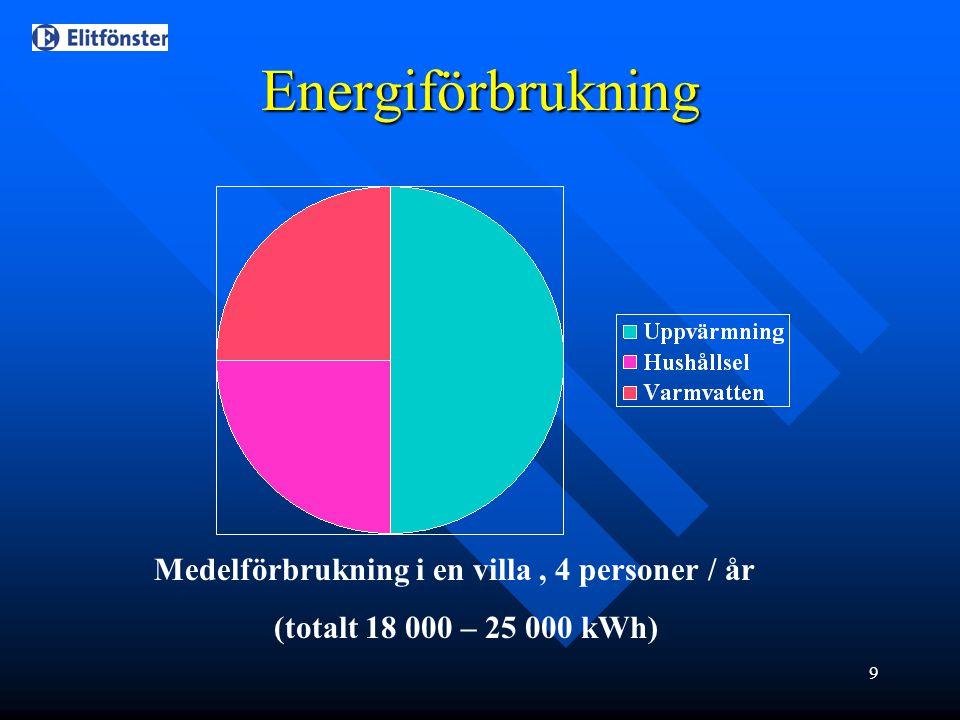 Energiförbrukning Medelförbrukning i en villa , 4 personer / år