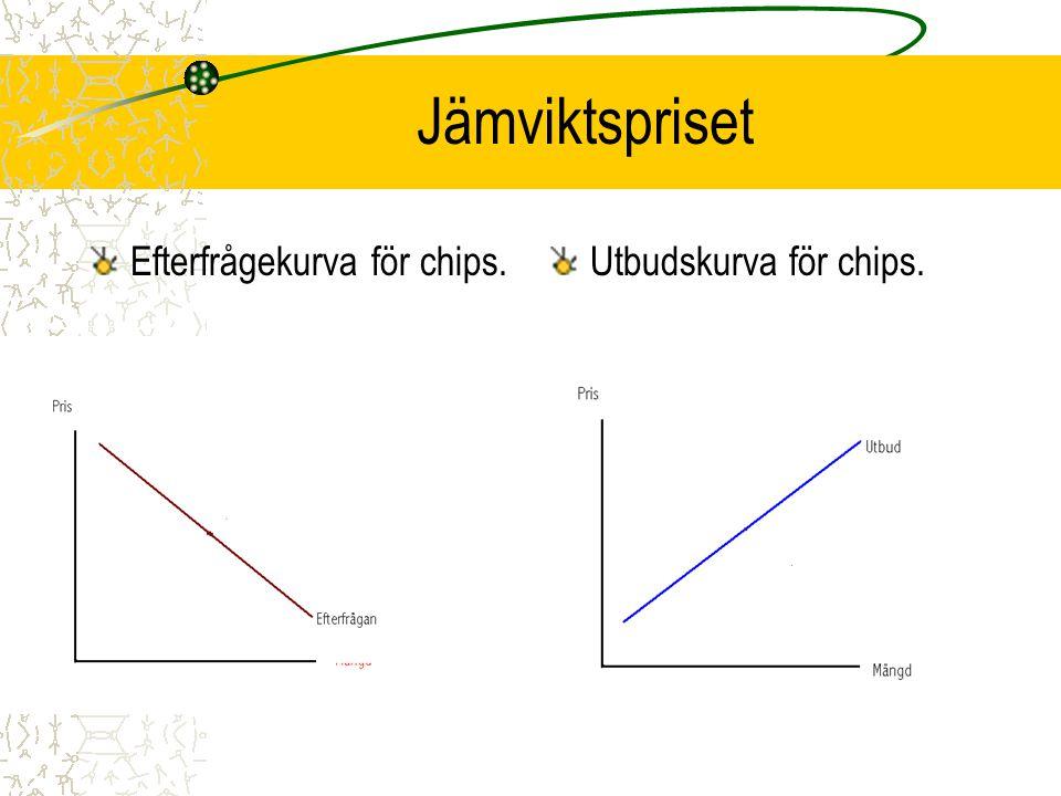 Jämviktspriset Efterfrågekurva för chips. Utbudskurva för chips.