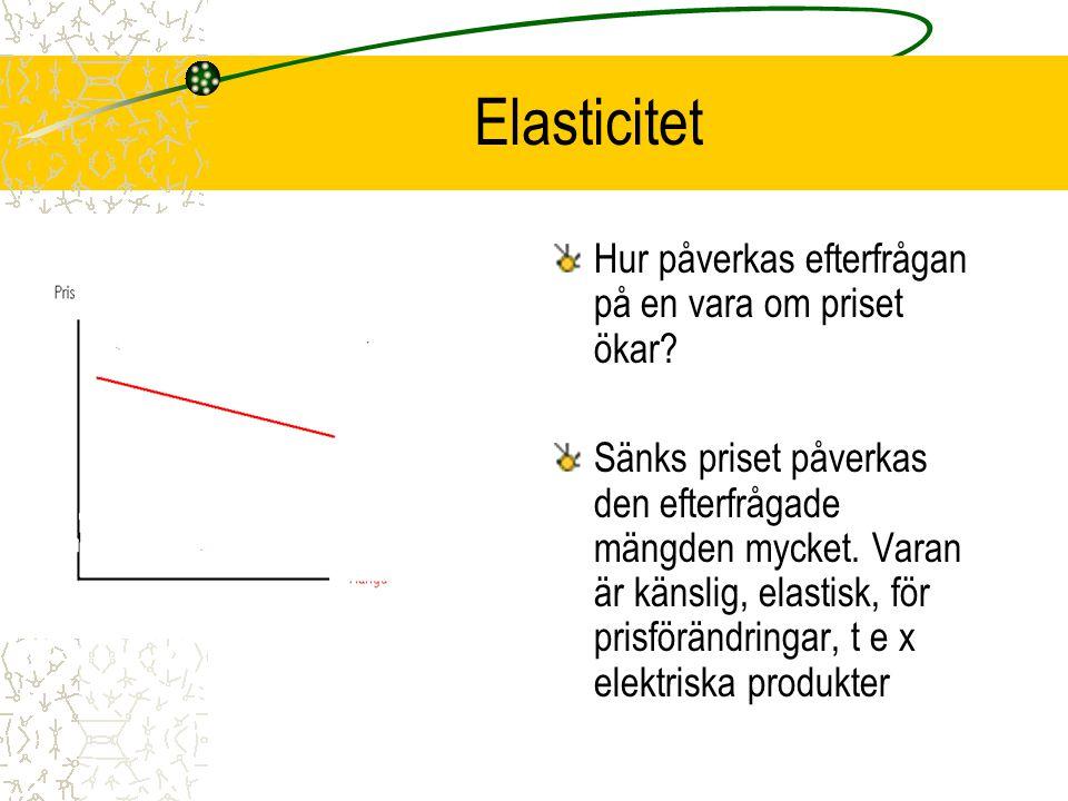 Elasticitet Hur påverkas efterfrågan på en vara om priset ökar