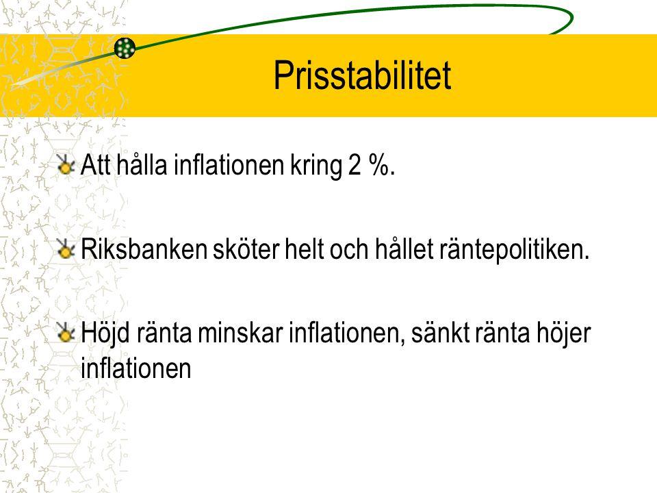 Prisstabilitet Att hålla inflationen kring 2 %.