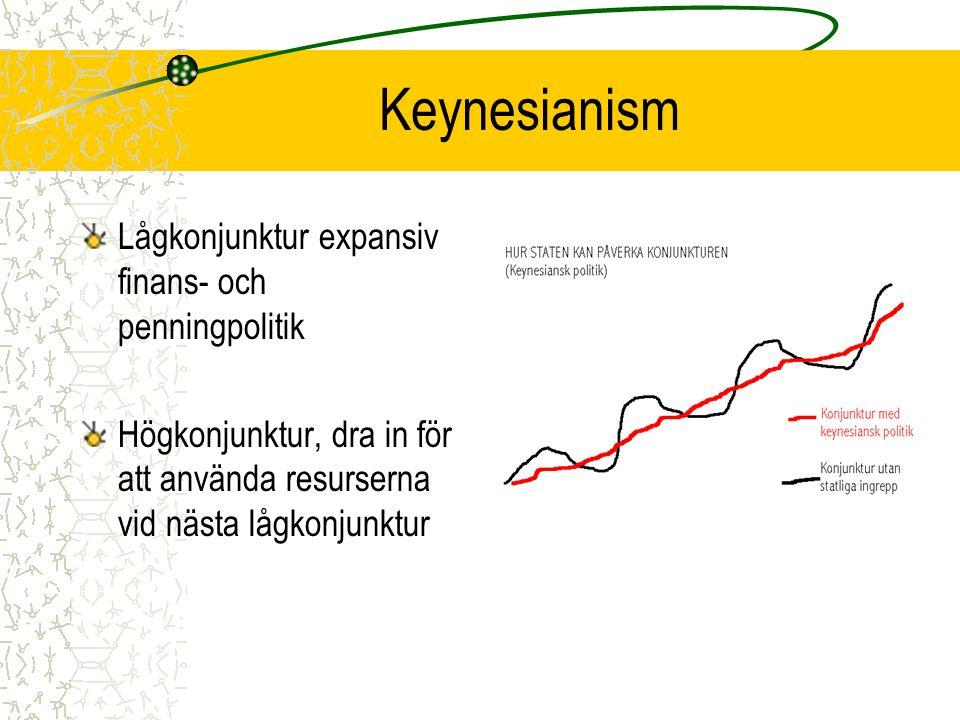 Keynesianism Lågkonjunktur expansiv finans- och penningpolitik