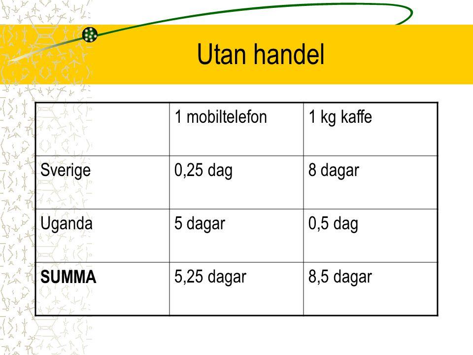 Utan handel 1 mobiltelefon 1 kg kaffe Sverige 0,25 dag 8 dagar Uganda