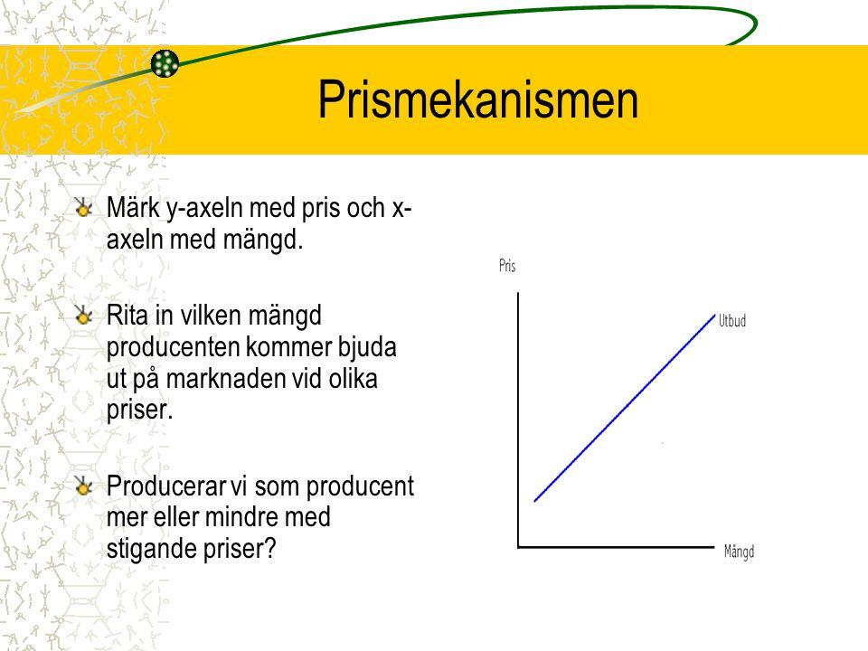 Prismekanismen Märk y-axeln med pris och x-axeln med mängd.