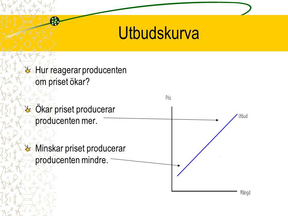 Utbudskurva Hur reagerar producenten om priset ökar