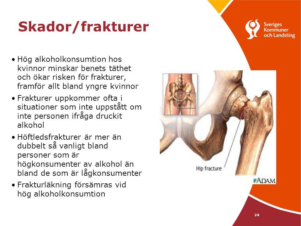 Skador/frakturer Hög alkoholkonsumtion hos kvinnor minskar benets täthet och ökar risken för frakturer, framför allt bland yngre kvinnor.