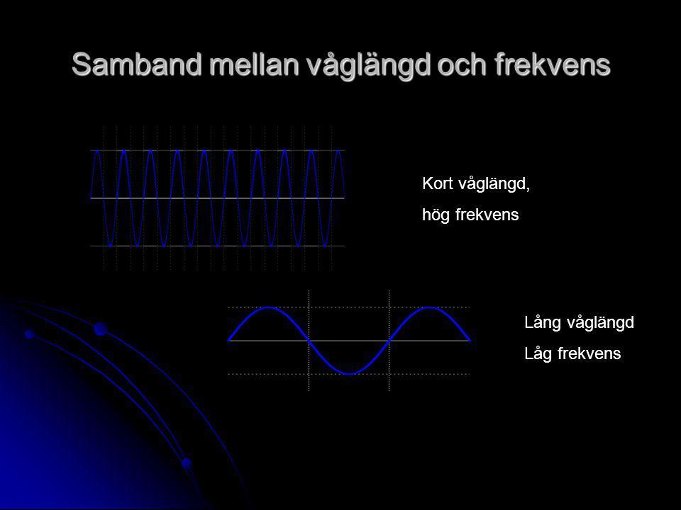 Samband mellan våglängd och frekvens