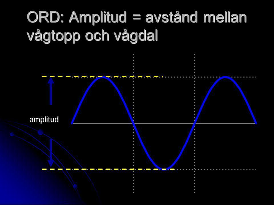 ORD: Amplitud = avstånd mellan vågtopp och vågdal