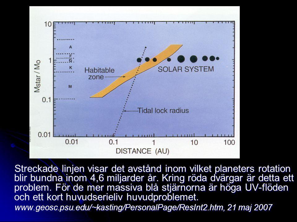 Streckade linjen visar det avstånd inom vilket planeters rotation blir bundna inom 4,6 miljarder år. Kring röda dvärgar är detta ett problem. För de mer massiva blå stjärnorna är höga UV-flöden och ett kort huvudserieliv huvudproblemet.