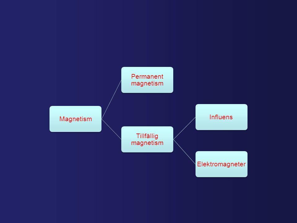 Magnetism Tillfällig magnetism Influens Elektromagneter Permanent magnetism