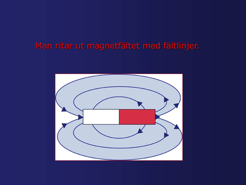 Man ritar ut magnetfältet med fältlinjer.