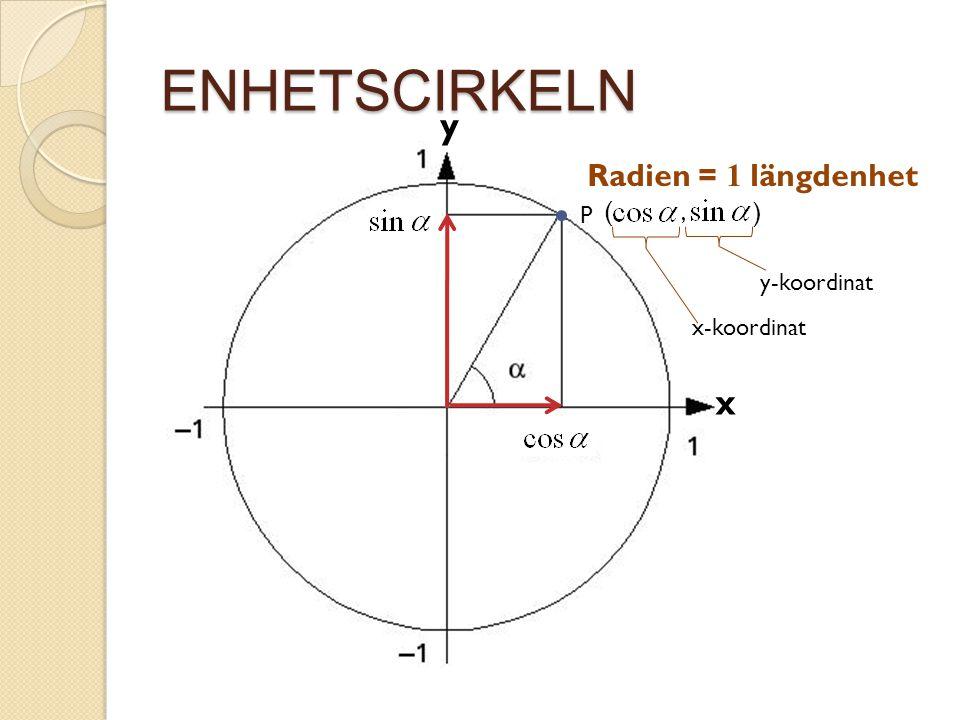 ENHETSCIRKELN y x Radien = 1 längdenhet ( ) P , y-koordinat