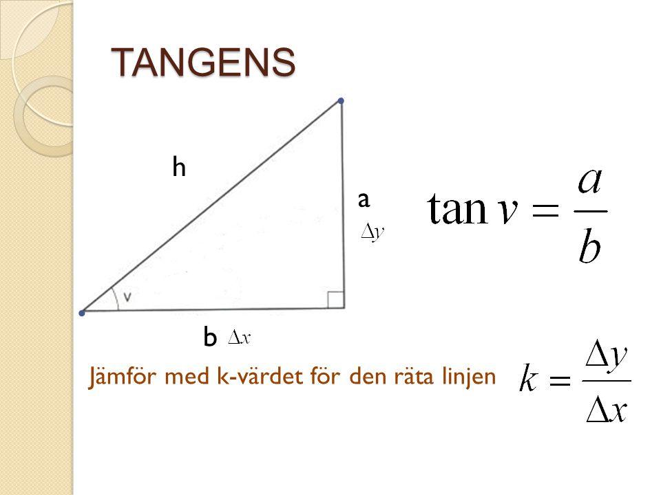 TANGENS • h a • b Jämför med k-värdet för den räta linjen