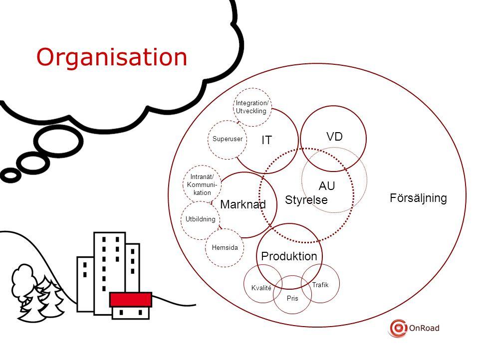 Organisation VD IT AU Försäljning Styrelse Marknad Produktion