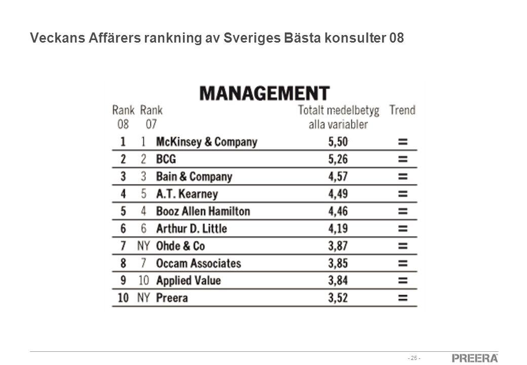 Veckans Affärers rankning av Sveriges Bästa konsulter 08