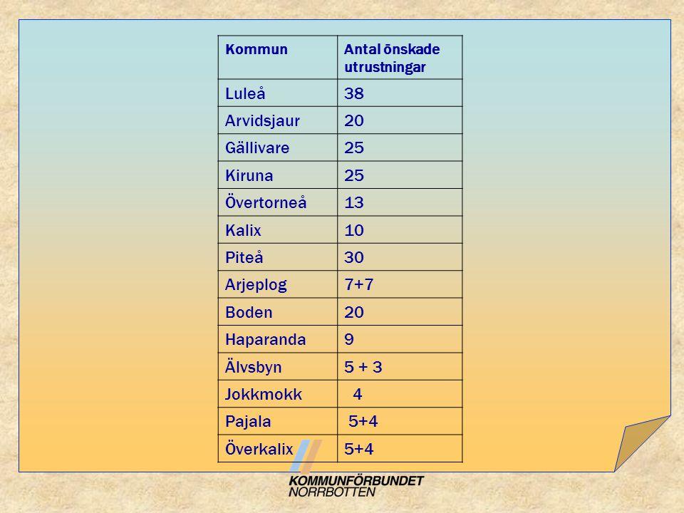 Luleå 38 Arvidsjaur 20 Gällivare 25 Kiruna Övertorneå 13 Kalix 10