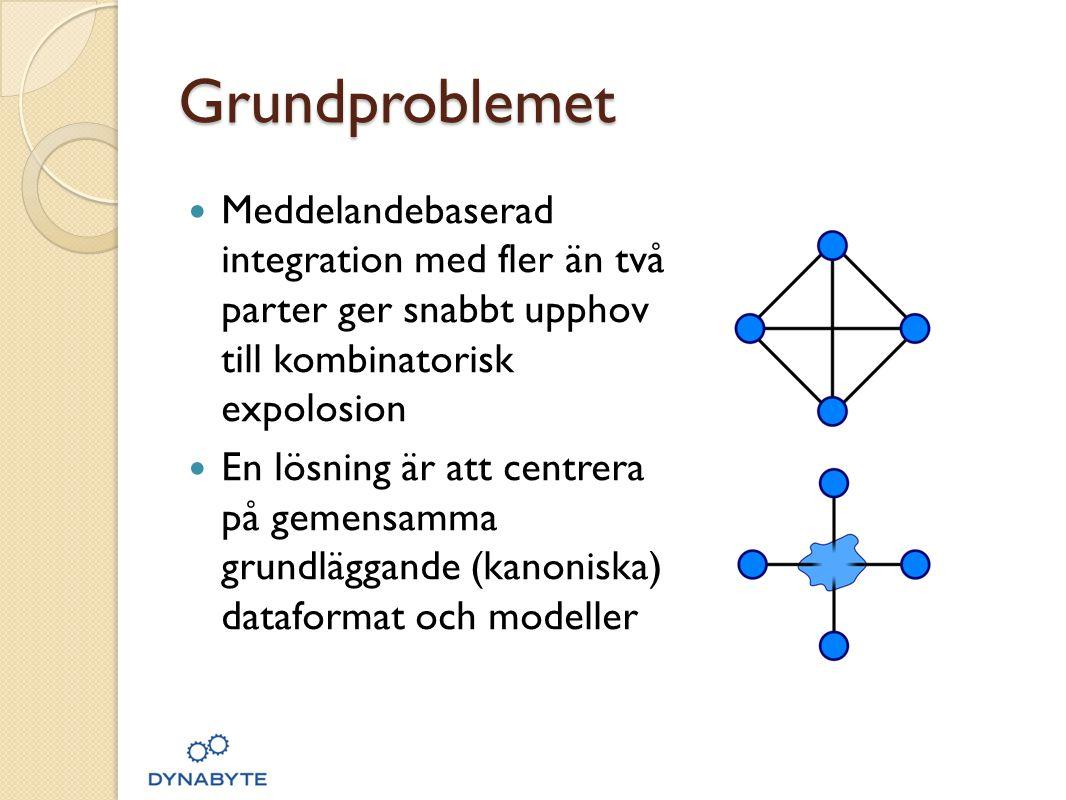 Grundproblemet Meddelandebaserad integration med fler än två parter ger snabbt upphov till kombinatorisk expolosion.