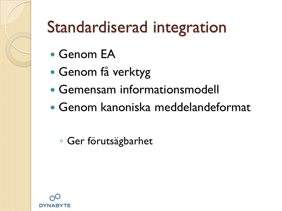 Standardiserad integration