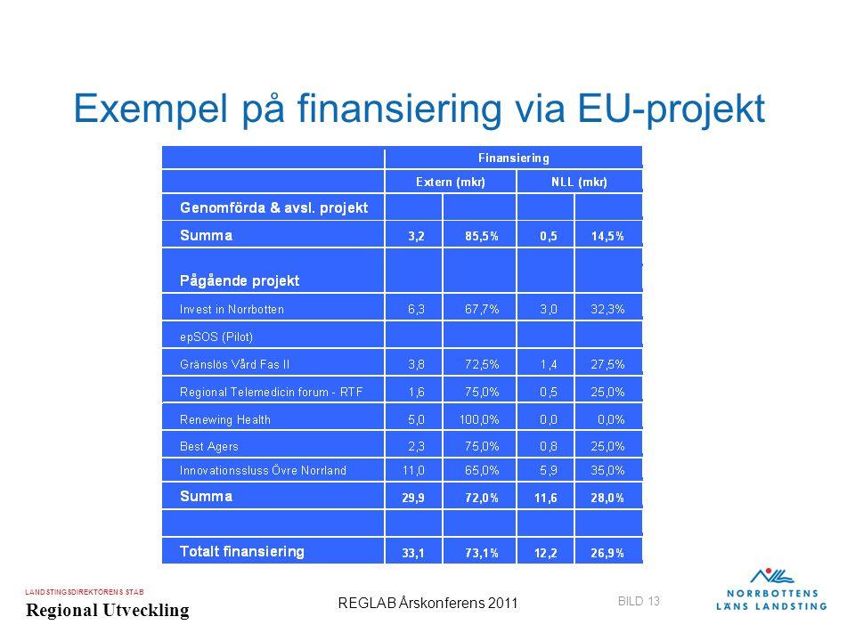 Exempel på finansiering via EU-projekt