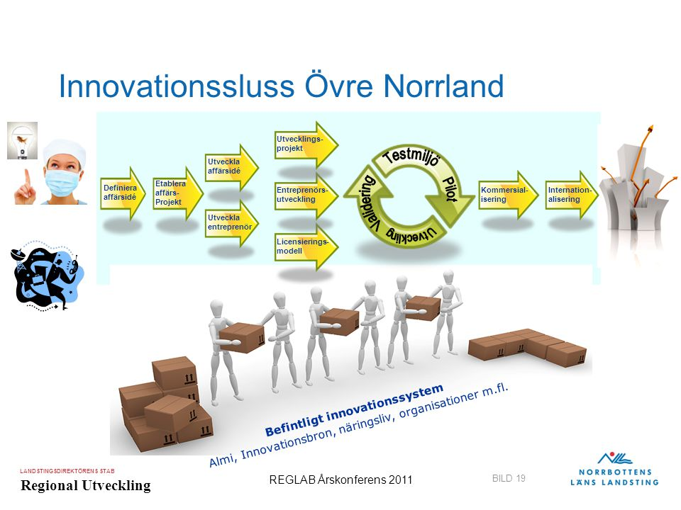 Innovationssluss Övre Norrland