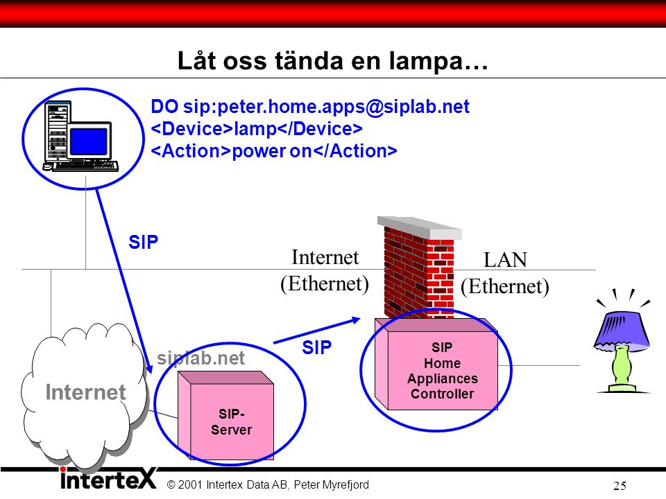 Låt oss tända en lampa… Internet LAN (Ethernet) (Ethernet) Internet