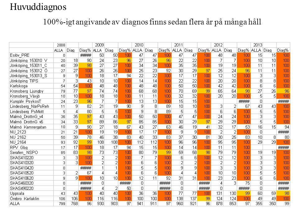 Huvuddiagnos 100%-igt angivande av diagnos finns sedan flera år på många håll
