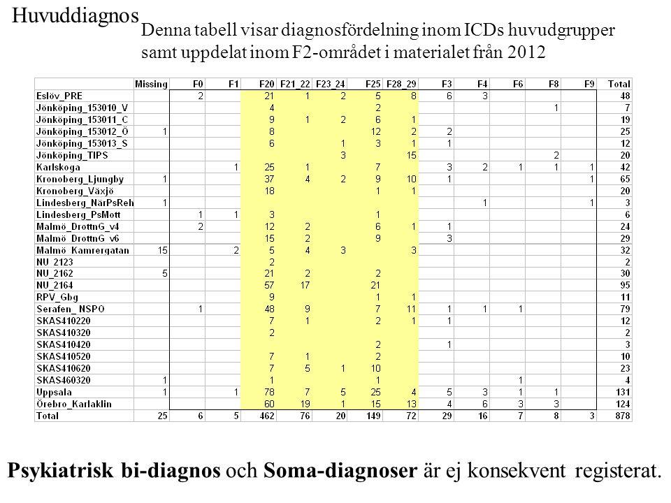Psykiatrisk bi-diagnos och Soma-diagnoser är ej konsekvent registerat.