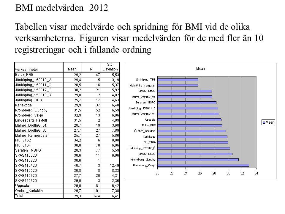 BMI medelvärden 2012 Tabellen visar medelvärde och spridning för BMI vid de olika. verksamheterna. Figuren visar medelvärden för de med fler än 10.