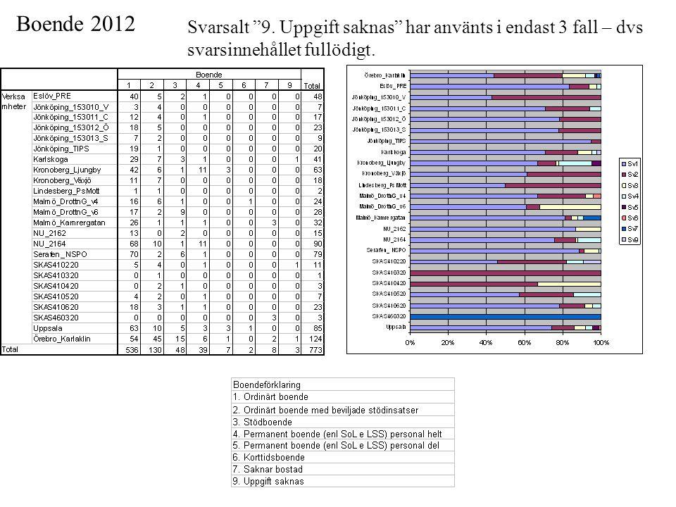 Boende 2012 Svarsalt 9.