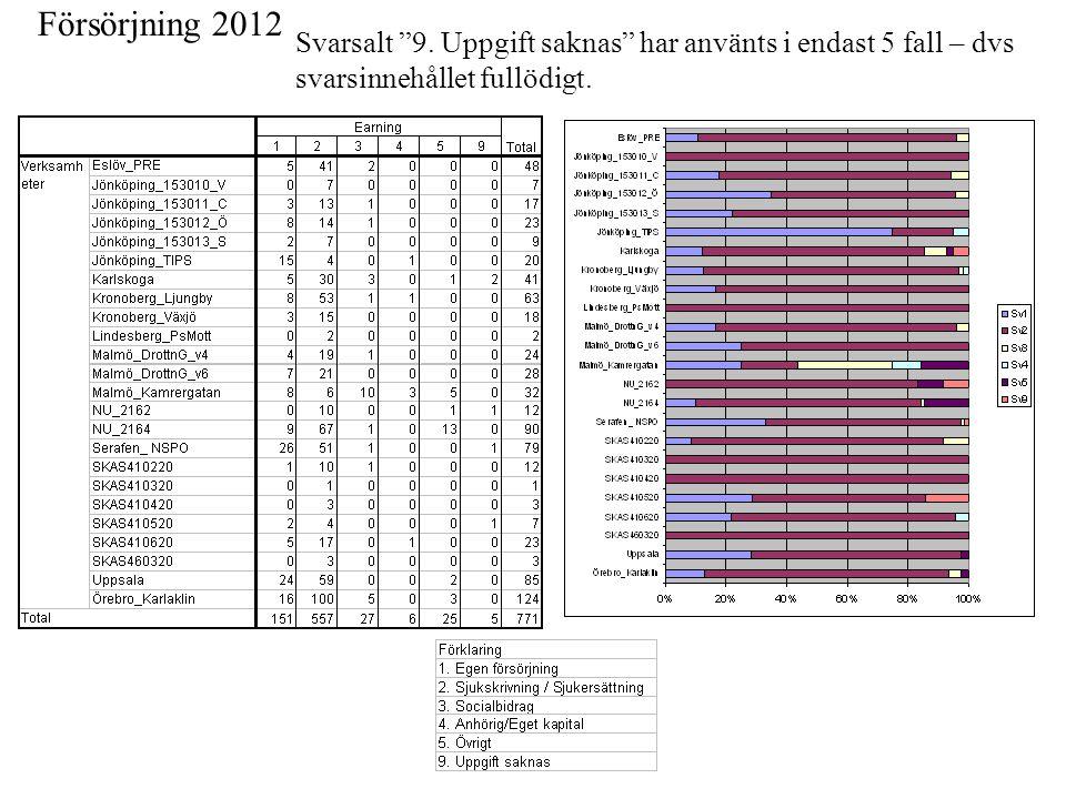 Försörjning 2012 Svarsalt 9.
