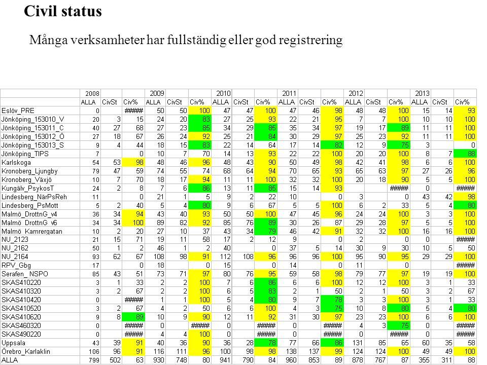 Civil status Många verksamheter har fullständig eller god registrering