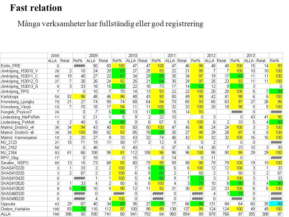 Fast relation Många verksamheter har fullständig eller god registrering