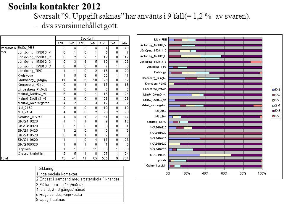 Sociala kontakter 2012 Svarsalt 9. Uppgift saknas har använts i 9 fall(= 1,2 % av svaren).