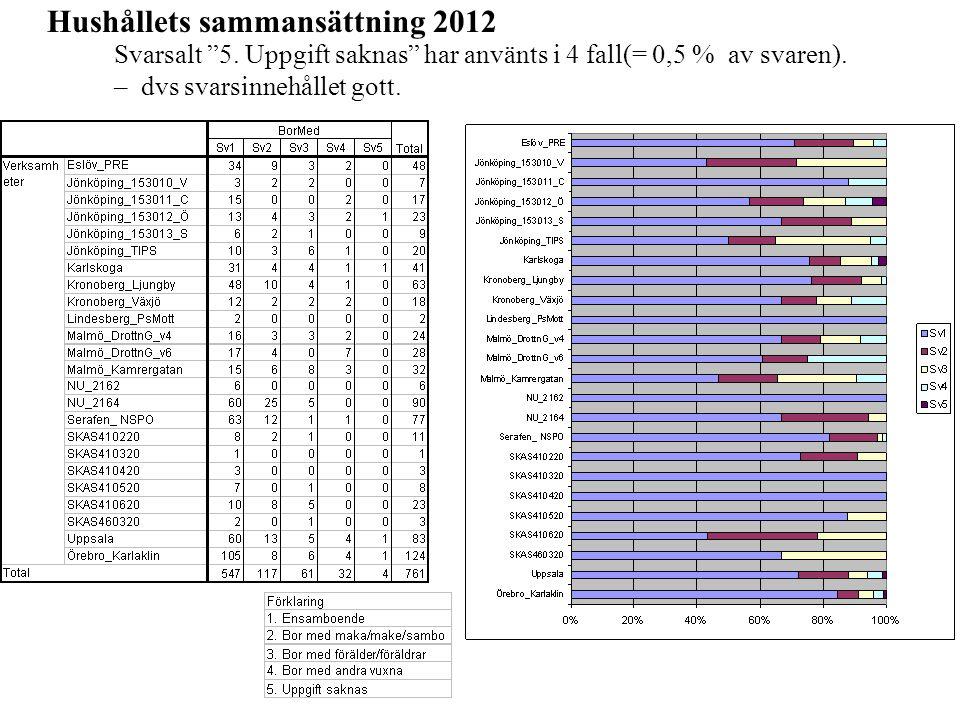 Hushållets sammansättning 2012