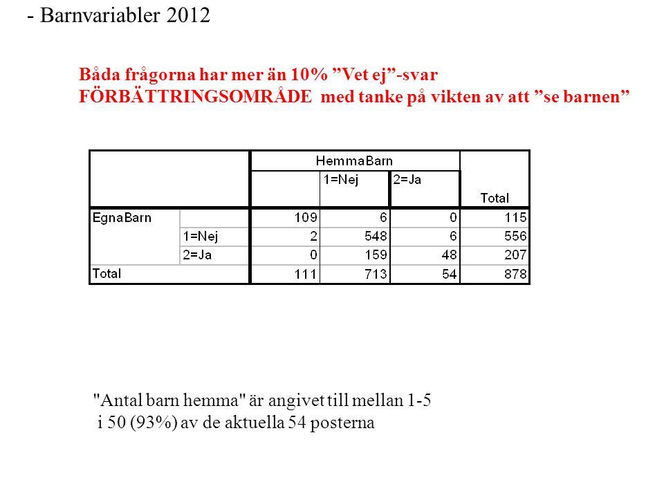 - Barnvariabler 2012 Båda frågorna har mer än 10% Vet ej -svar