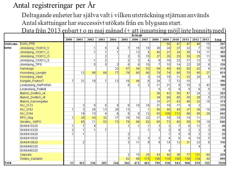 Antal registreringar per År