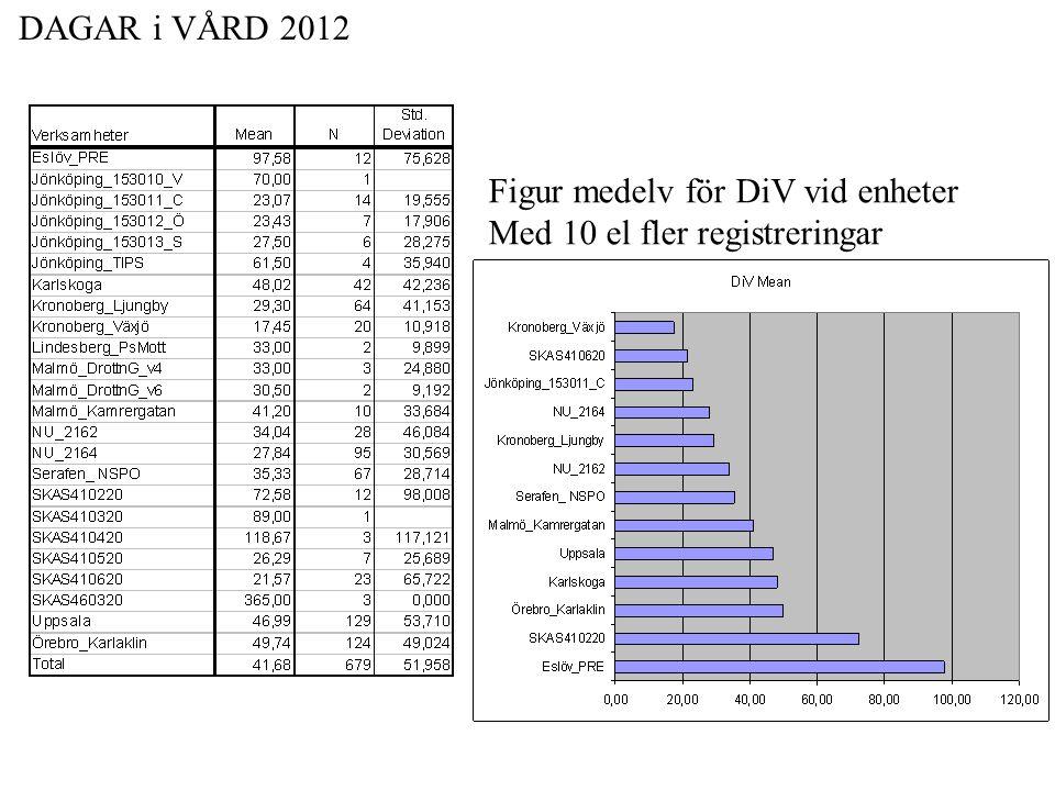 DAGAR i VÅRD 2012 Figur medelv för DiV vid enheter Med 10 el fler registreringar